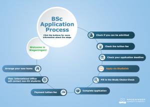 wageningen university application process bachelor